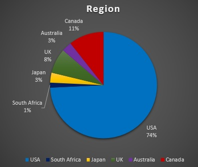 Percent Region
